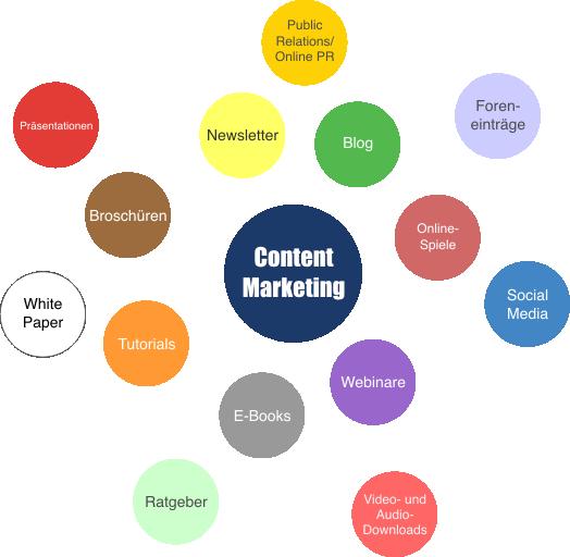 TAM-TAM Newsletter TAMTAM-Newsletter 2012-07 Fachartikel - Content Marketing