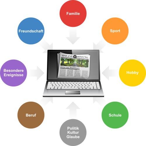 Skrippy Ratgeber: Online-Zeitung Der Skrippy-Ratgeber: So gelingt deine Online-Zeitung garantiert Zielgruppe und Thema