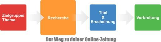 Skrippy Ratgeber: Online-Zeitung Der Skrippy-Ratgeber: So gelingt deine Online-Zeitung garantiert Recherche ...