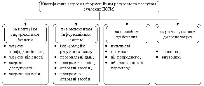 Об'єкти захисту в інформаційних системах ll Інформація