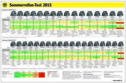 abc markets News 01/15 ÖAMTC-Sommerreifentest 2015